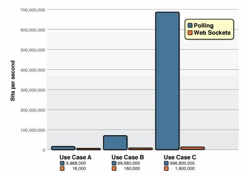 polling compare with websockets