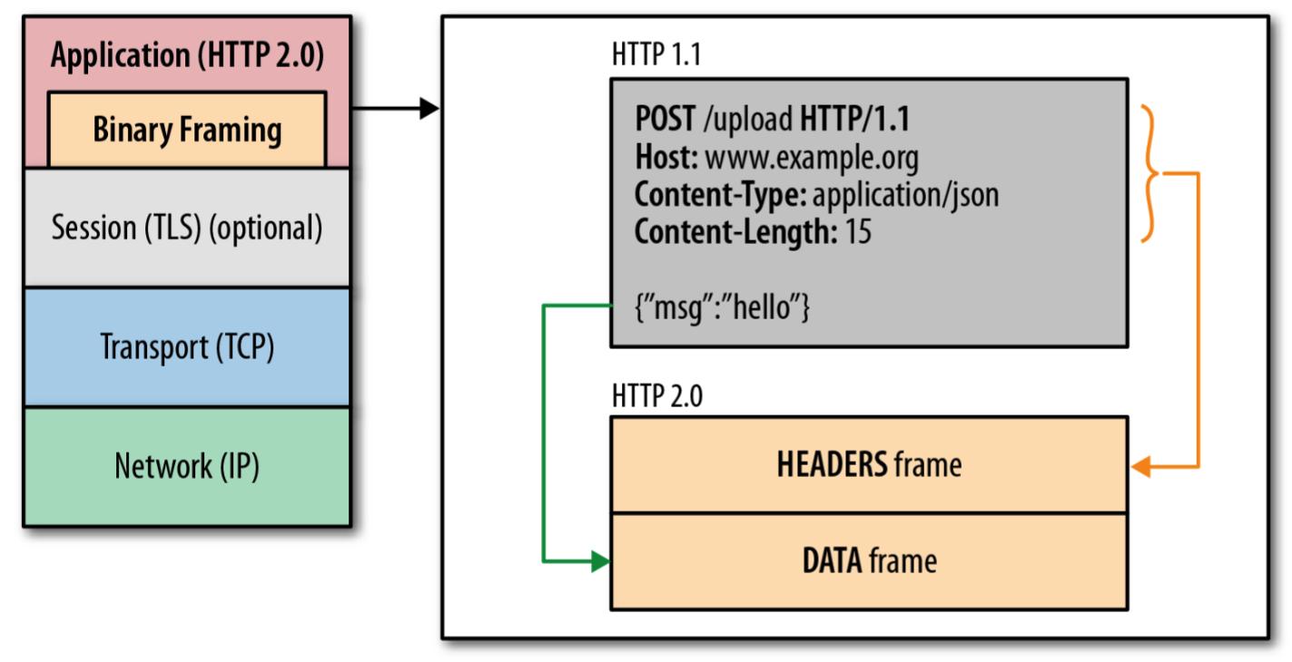 http 2.0分帧结构