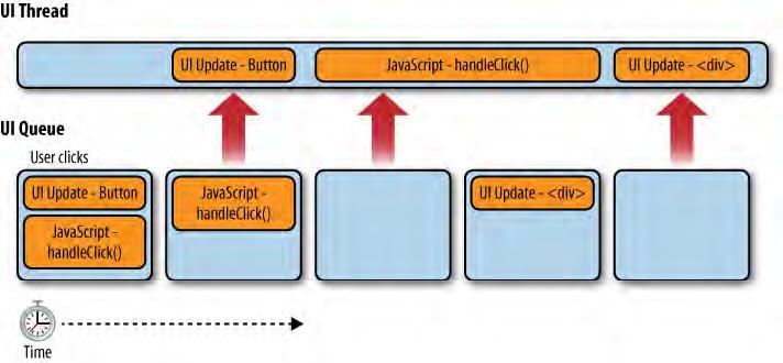 UI thread tasks